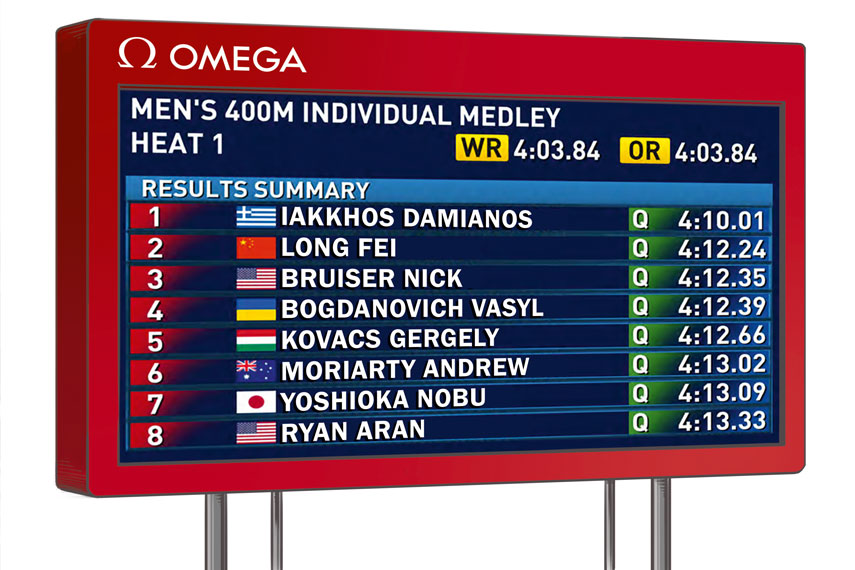 The Ducker - Omega Rio 2016 - New Scoreboard